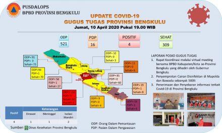 Update Info Corona Di Provinsi Bengkulu 10 April: 4 Kasus Positif, 1 Meninggal